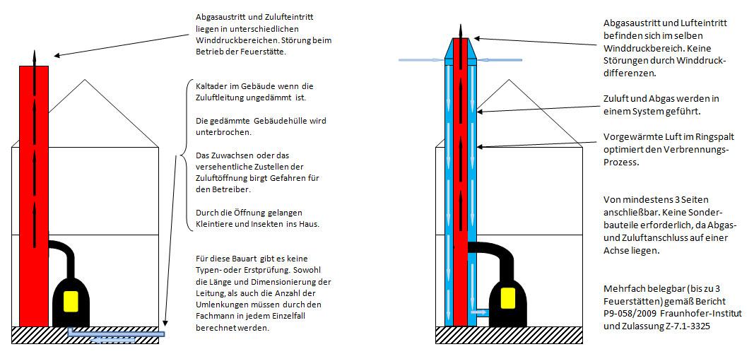 Warum ein Luft-Abgas-System statt einer separaten Verbrennungsluftleitung?